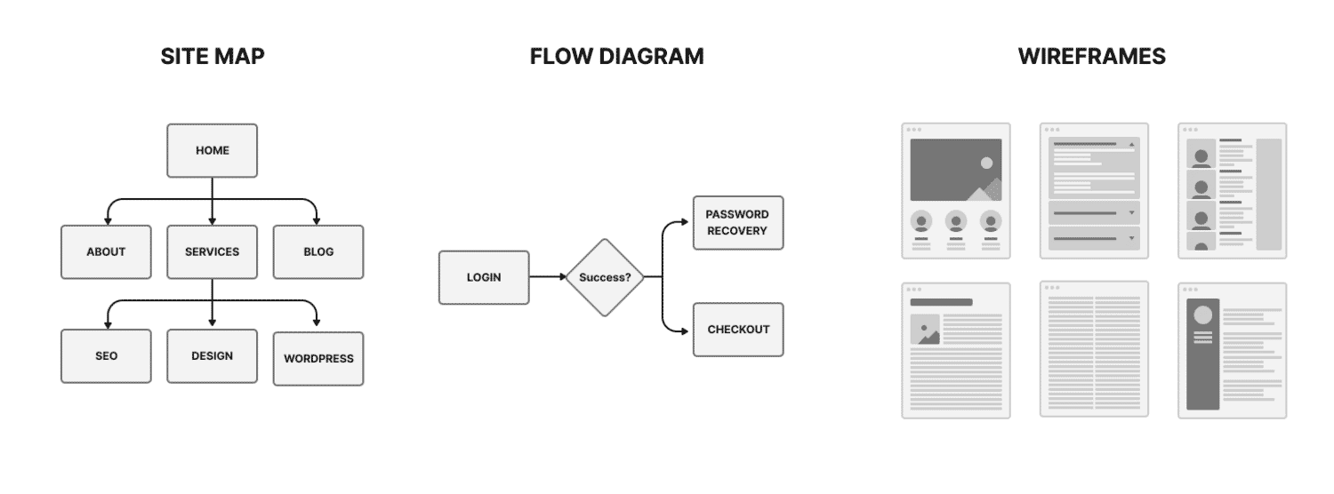 Illustration showing the difference between site maps, flow diagrams, and wireframes.