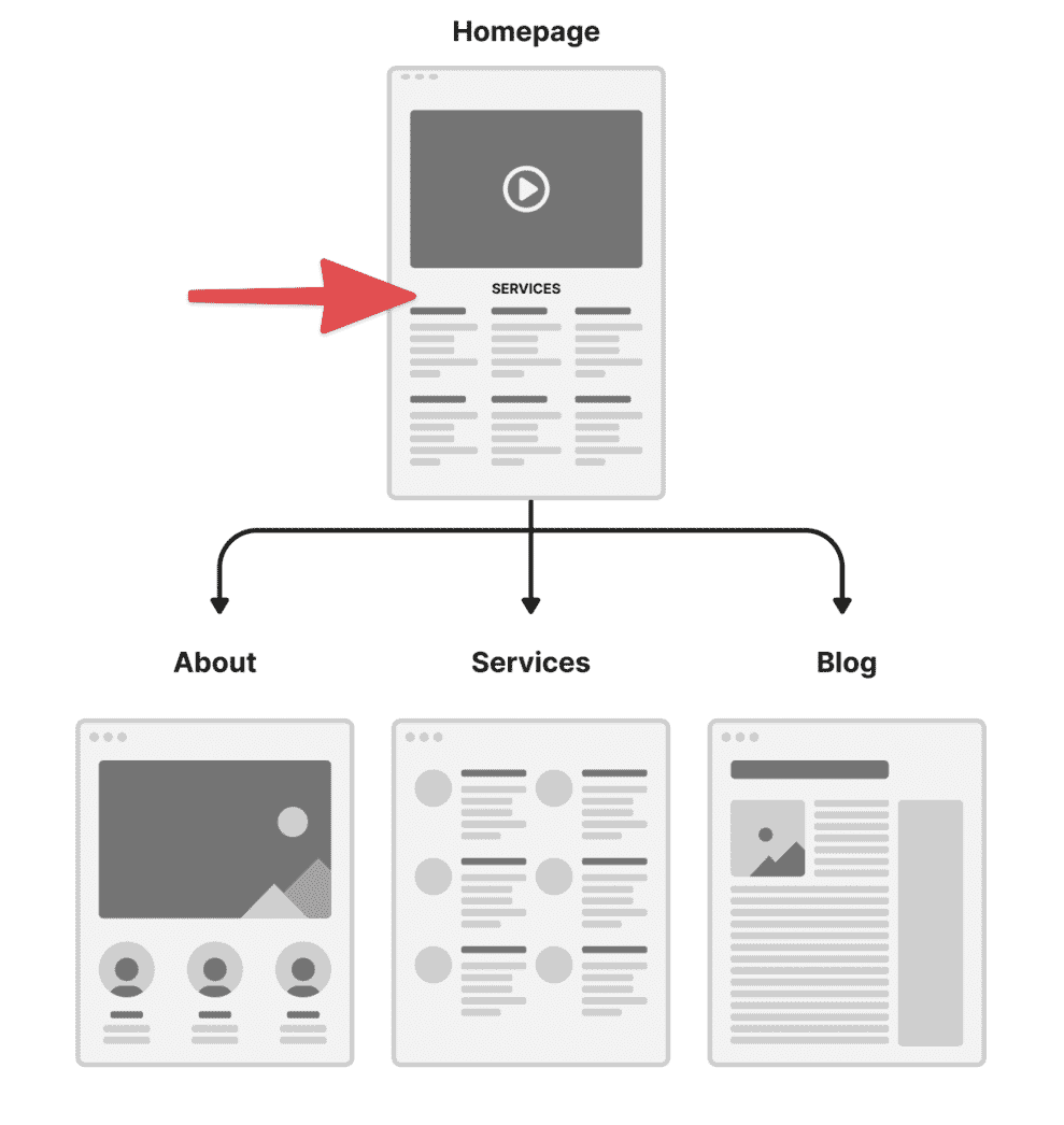 Detailed UX flow chart
