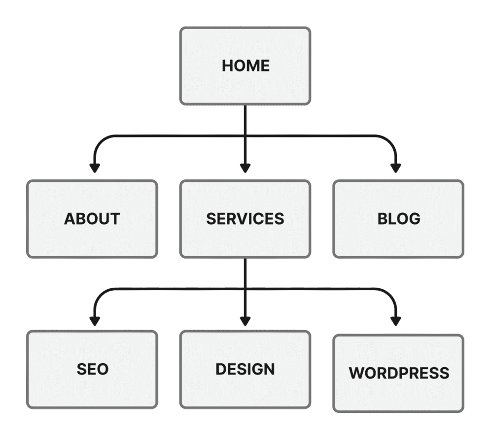 Basic site map focused on primary navigation
