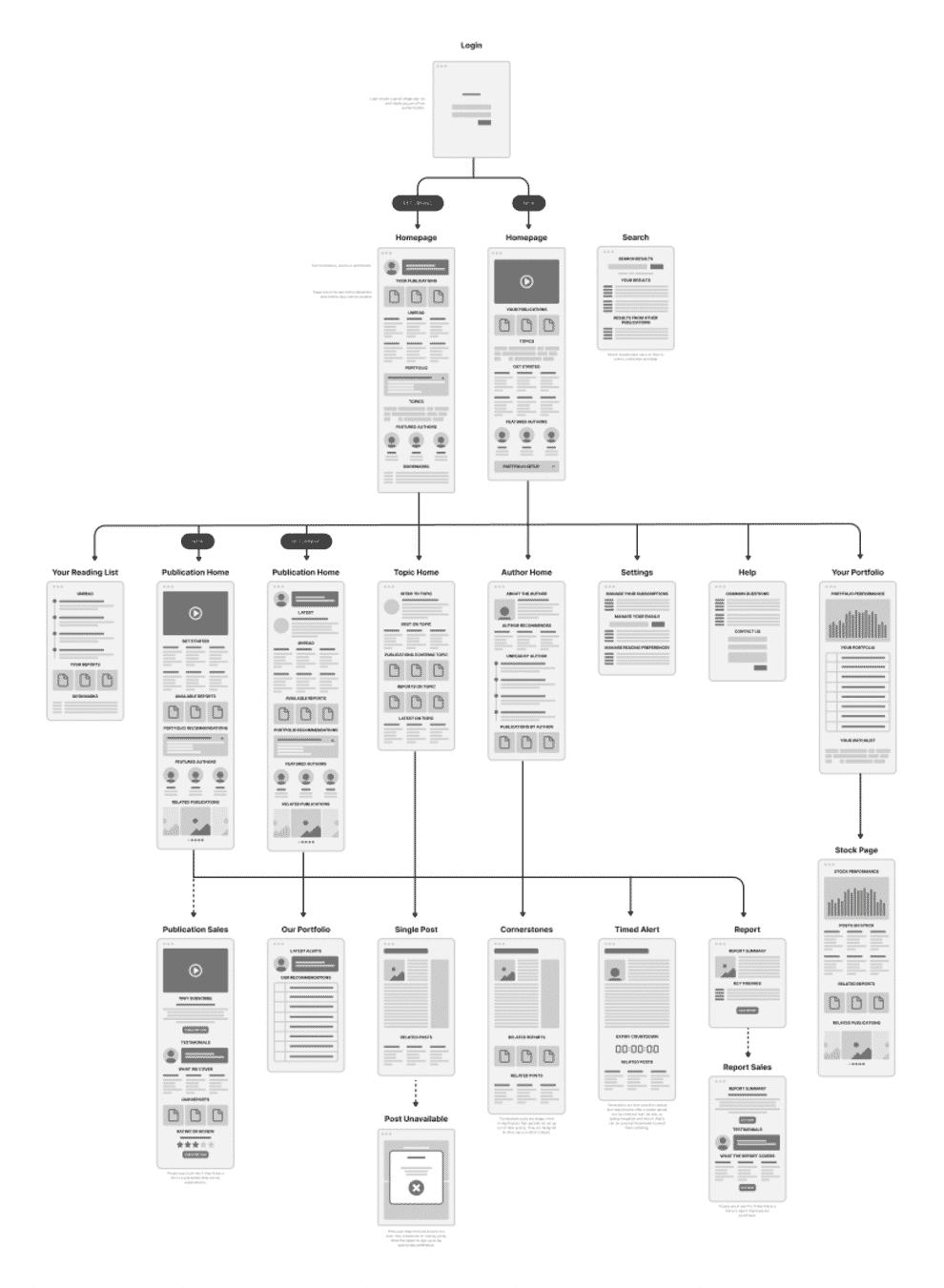 Example UX flow chart